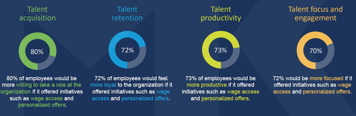 Talent and engagement